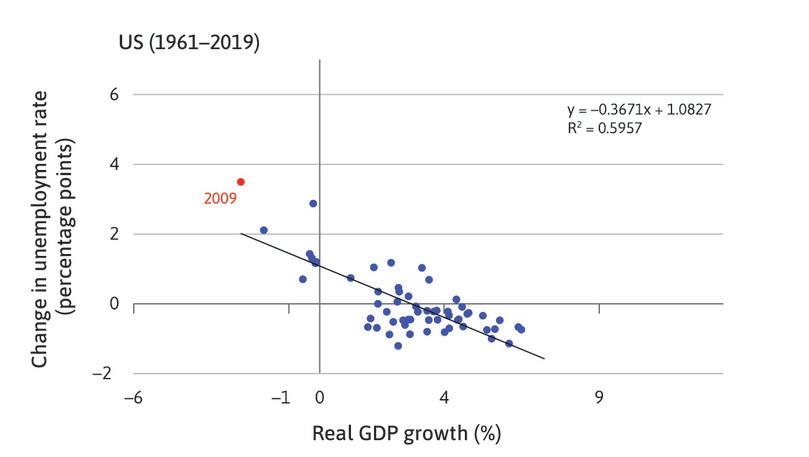 The real GDP growth and change in unemployment for the US between 1961 and 2011