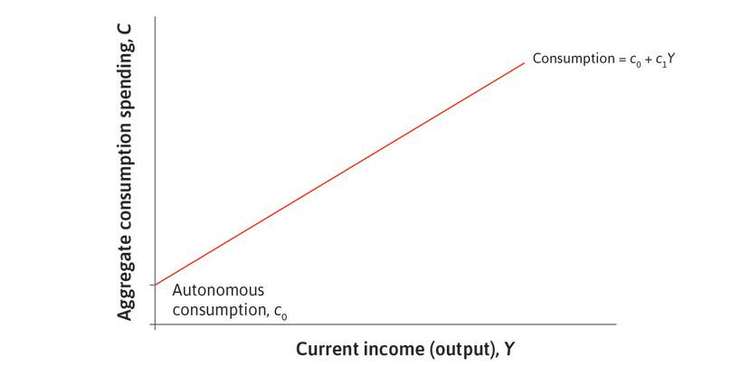Consumption that depends on income : The upward-sloping line denotes the part of consumption that depends on current income (and hence on current output).