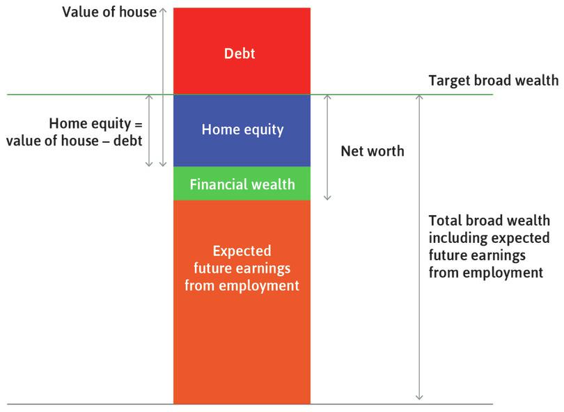 Household wealth: Key concepts.