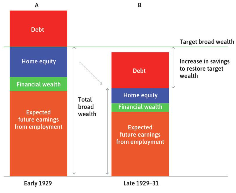 The Great Depression: Households cut consumption to restore their target broad wealth.