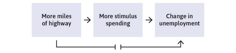 Using US stimulus highway spending to estimate the multiplier.