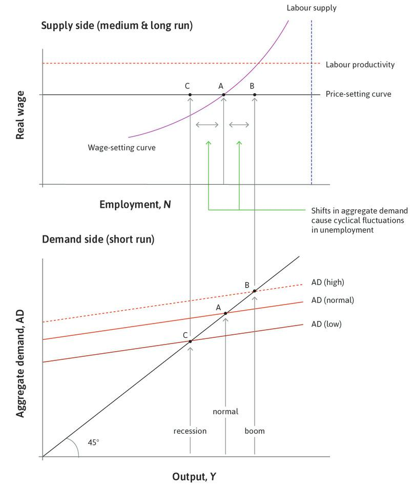 Business cycle fluctuations around equilibrium unemployment.