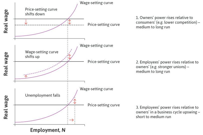 Three causes of inflation: changes in bargaining power.