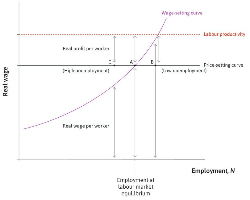 Inflation and conflict over the pie at low and high unemployment.