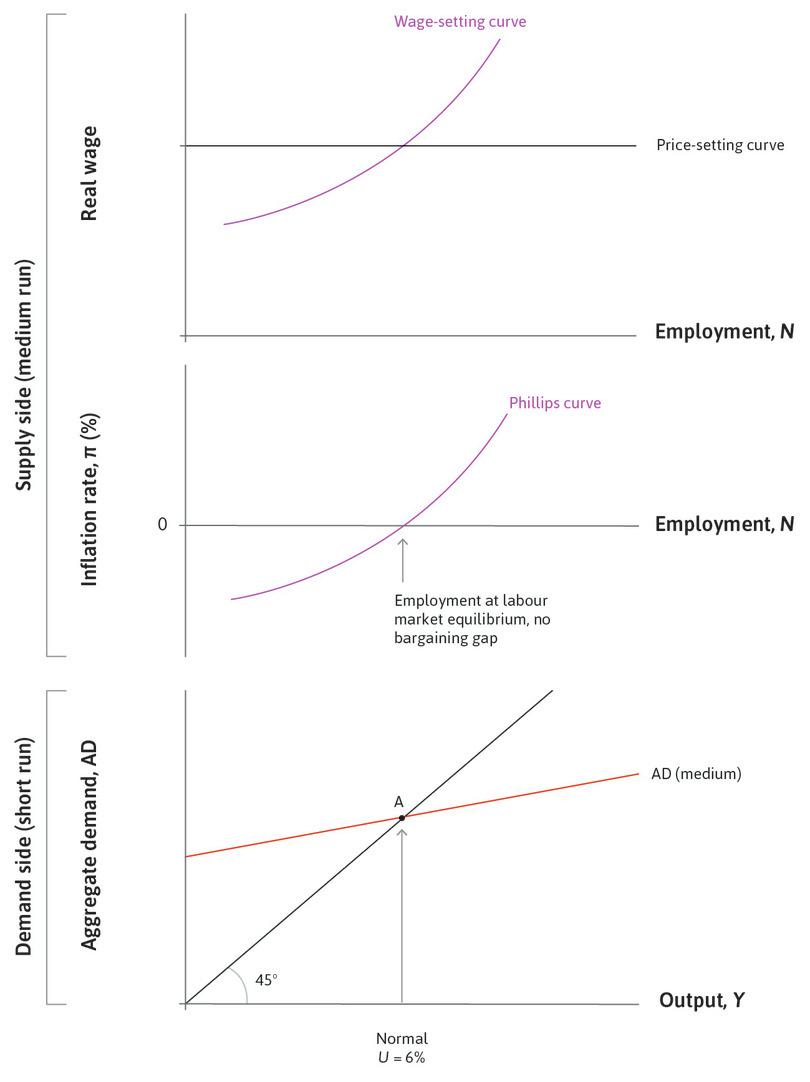 Labour market equilibrium : When the level of aggregate demand produces employment at labour market equilibrium (a normal level of activity), the price level is stable (inflation is zero).