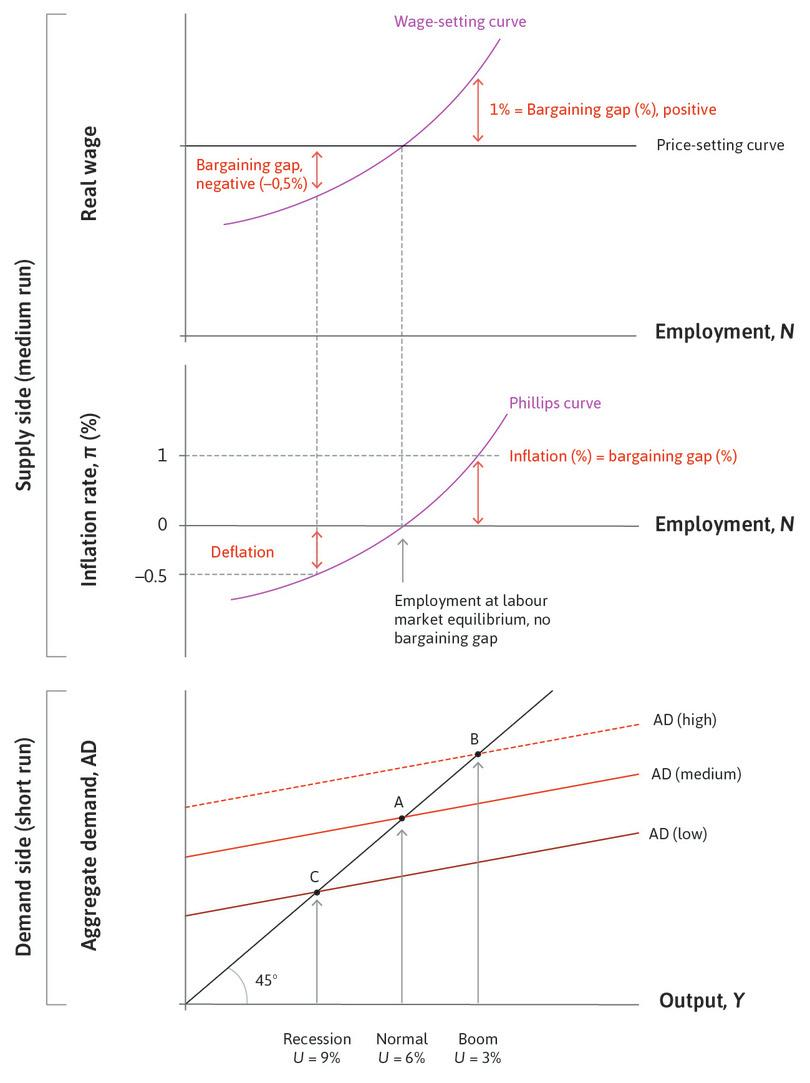 The short- and medium-run models: Aggregate demand, employment, and inflation.