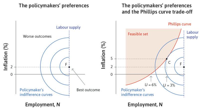 The Phillips curve and the policymaker's preferences.