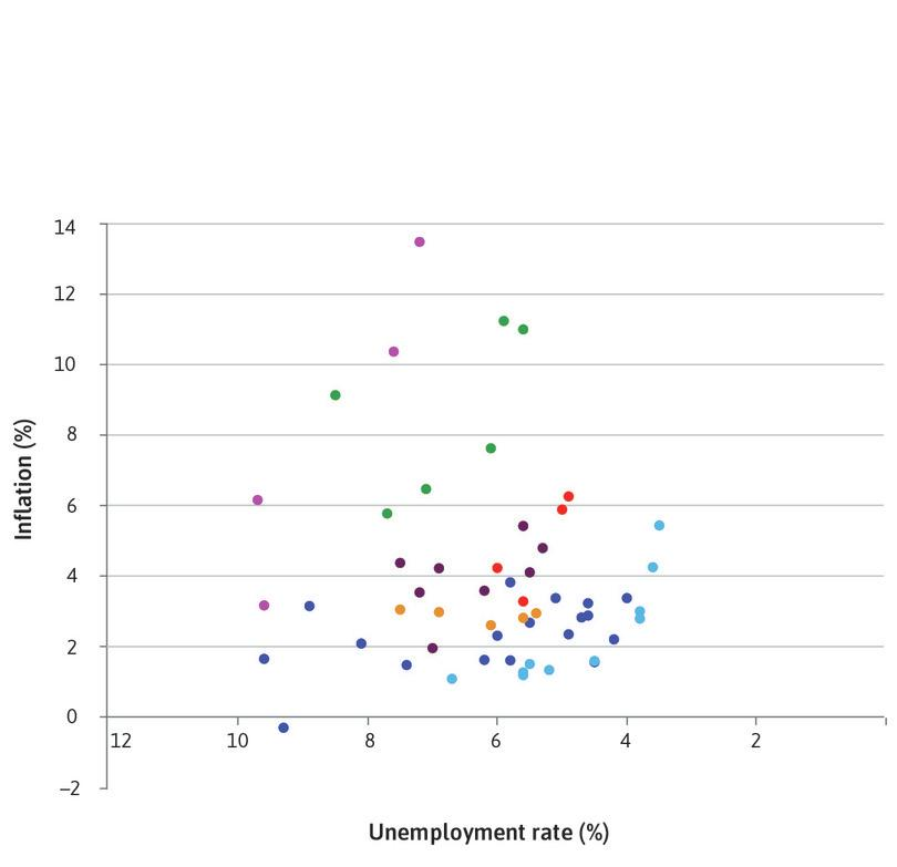 Where is the Phillips curve? : The figure shows the inflation and unemployment combinations for the US for each year between 1960 and 2014.