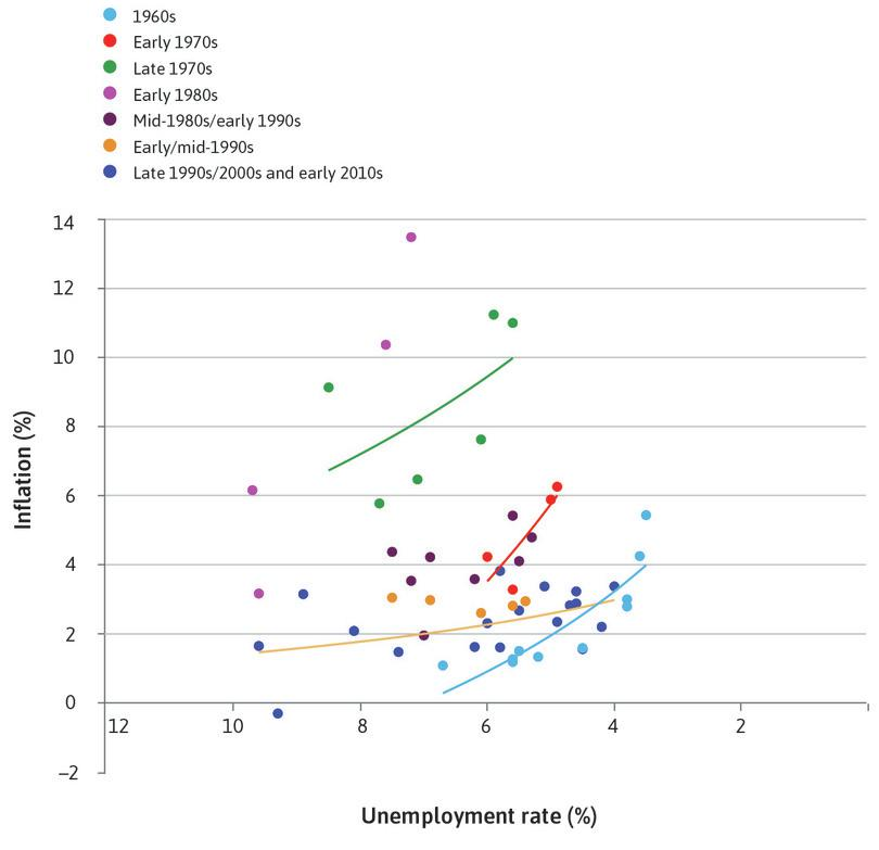 A shifting curve : We can use the figure to show how the Phillips curve shifted over time.