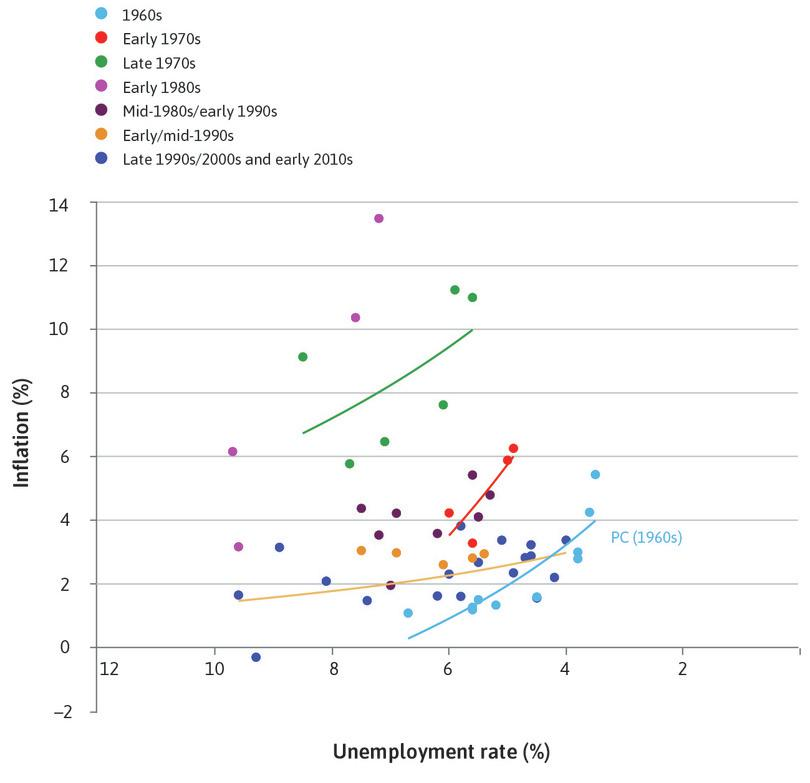 The 1960s : The Phillips curve (PC) for the 1960s shows the economy was in a good state. The US could achieve combinations of relatively low inflation and unemployment.