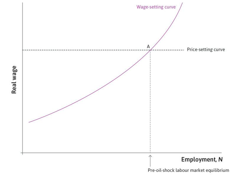 Labour market equilibrium : The economy is initially at point A.