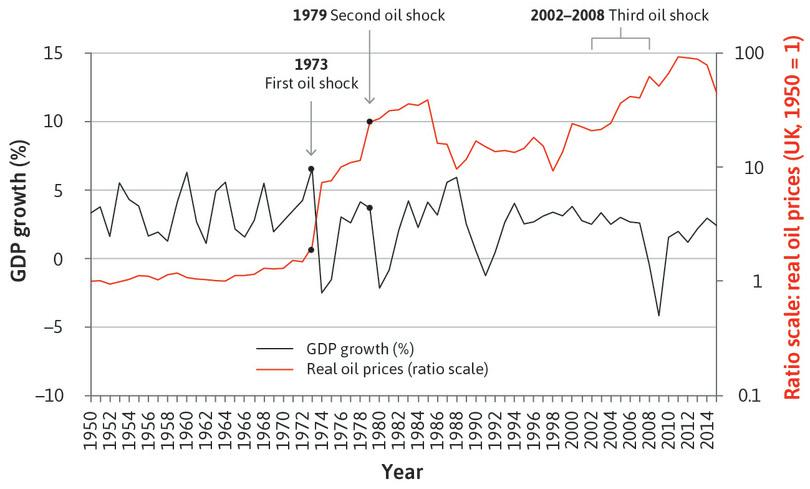 UK GDP growth and real oil prices (1950–2015).