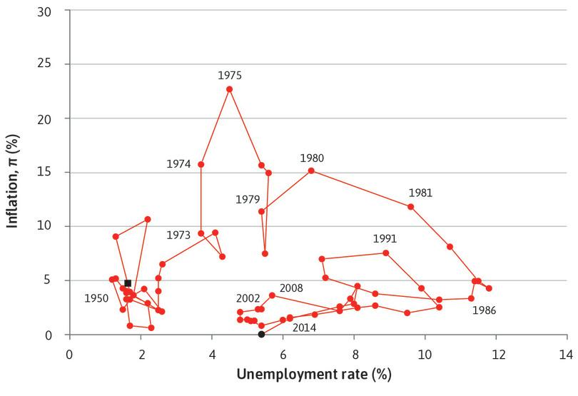 UK Inflation and unemployment rate (1950–2015).