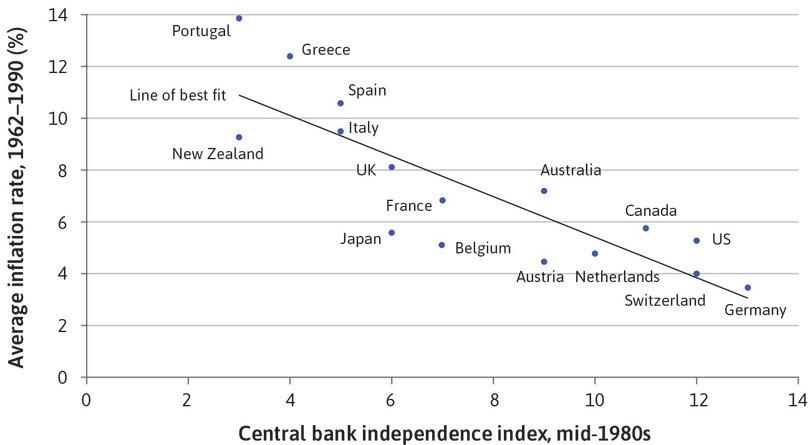Inflation and central bank independence: OECD countries.