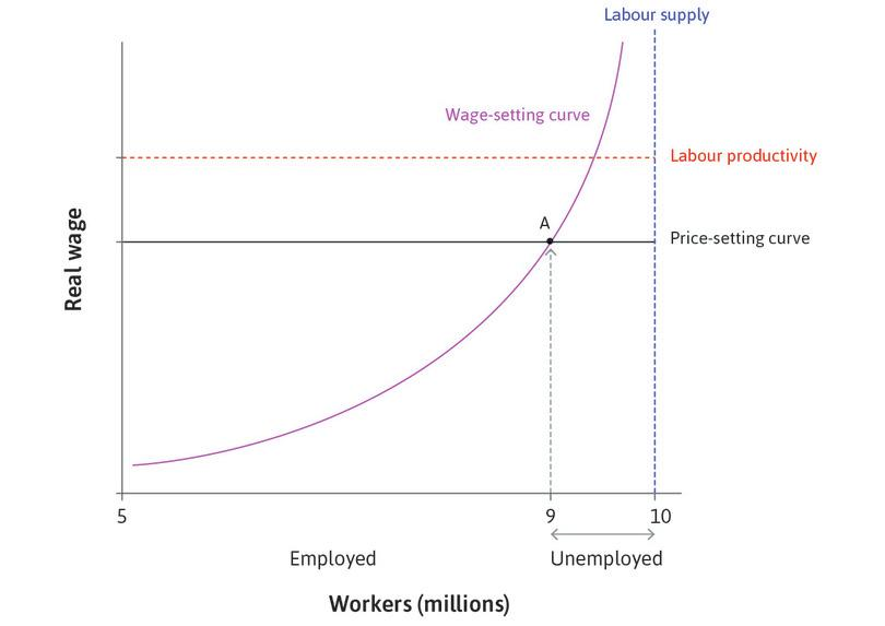 The labour market
