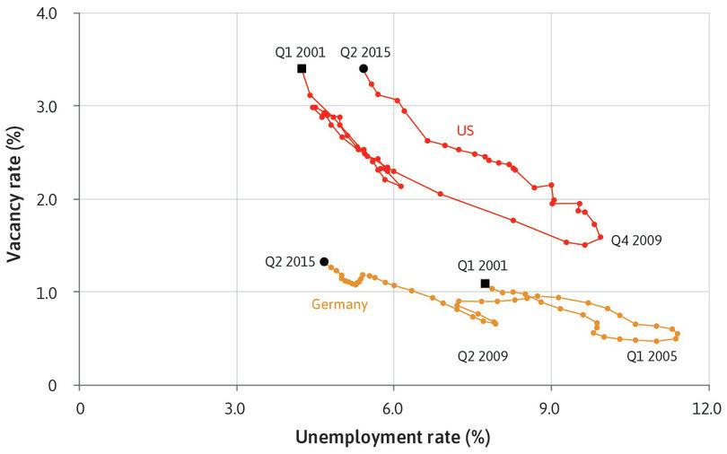 The Economy: Unit 16 Technological progress, employment, and living