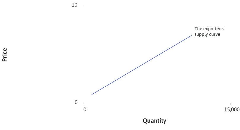 The exporter's supply curve: The blue line represents the supply curve in the producing (exporting) country, which is Japan. It is an upward-sloping function of the price in that country.