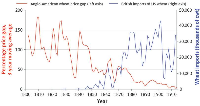 The Anglo-American wheat trade (1800–1914).