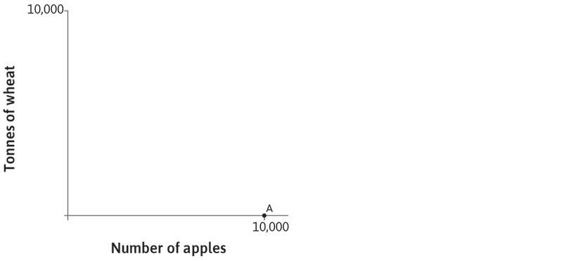 Carlos' production: The left-hand panel of the figure shows the combinations of wheat and apples that Carlos can produce in a year. If he produces only apples and has 100 hectares of land, he can produce 10,000 of them. This is shown by point A on the horizontal axis.