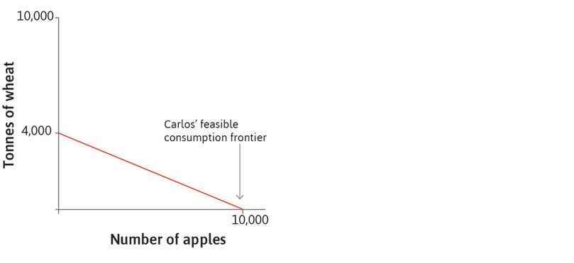 Carlos' feasible consumption frontier: This is in the left-hand panel, coinciding with his feasible production frontier.
