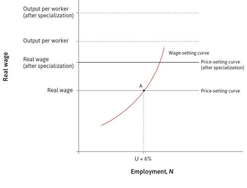 The US specializes in the production of aircraft: It has a comparative advantage. By specializing in the good it is relatively best at, this increases the average productivity of US labour, shifting up output per worker and therefore, the price-setting curve.