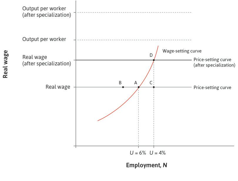 Increased demand for labour: The demand increases workers' bargaining power. Wages increase. This process stops when the economy has come to the new intersection of the price- and wage-setting curves at point D.