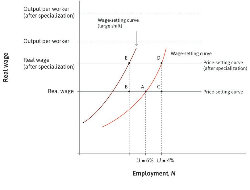 The wage-setting curve: It may also shift if workers demand more generous unemployment benefits because of the increased job turnover due to the effects of trade. If it shifts a lot, specialization might imply a reduction in total employment. For example, at point E in the figure, unemployment is higher than the original long-run rate of 6%.