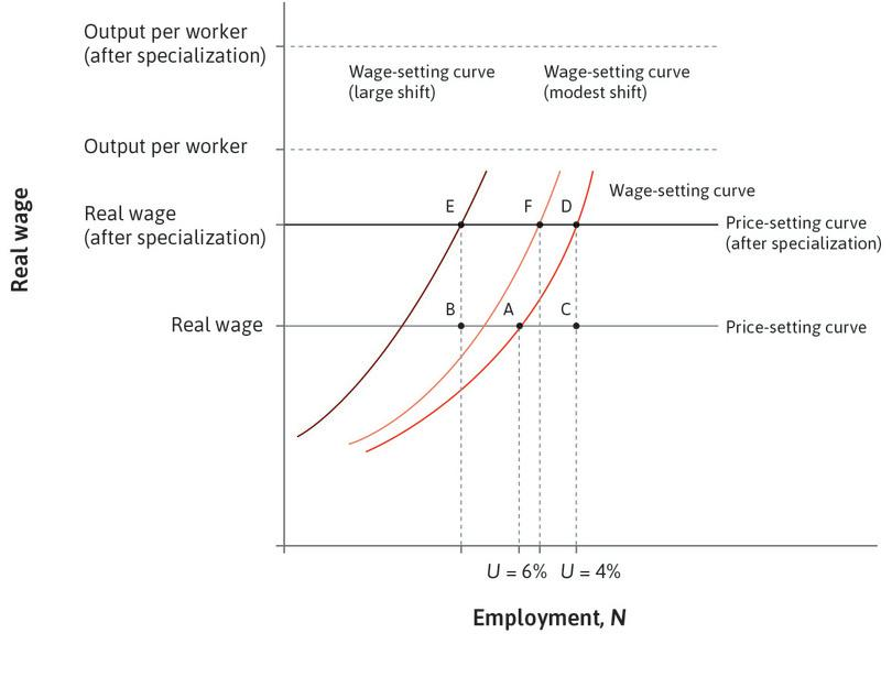 The long-run effect of specialization on unemployment in the US.