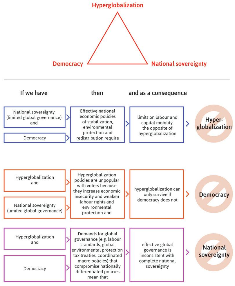 Rodrik's political trilemma.