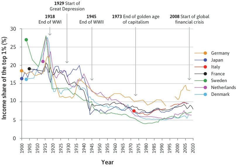 Declining share of the top 1% in some European economies and Japan (1900–2013).