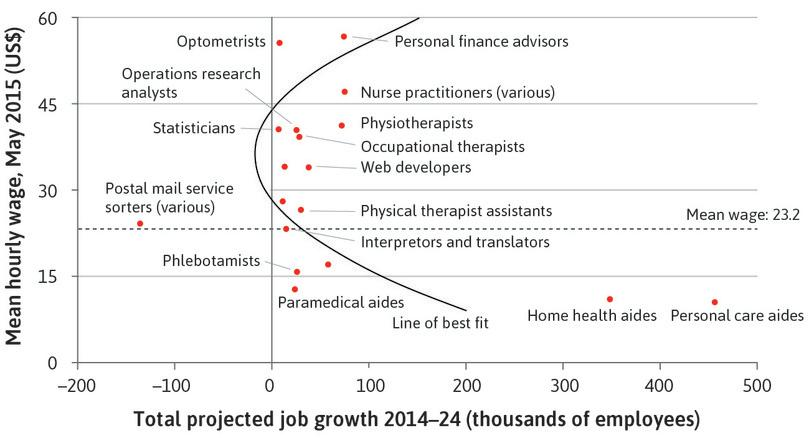 Estimated projected US jobs growth : Figure 19.6 arranges jobs from the highest paid (in hourly wages) at the top to the lowest paid jobs at the bottom, and estimates growth or contraction of employment on the horizontal axis.