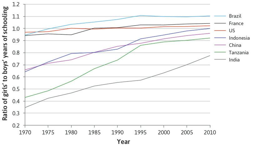 Categorical inequality: Average years of schooling, girls relative to boys (1970–2010).