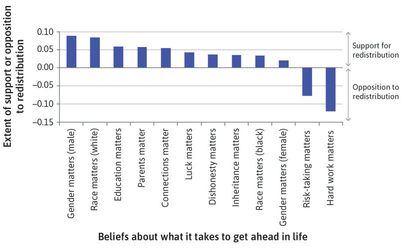 How beliefs about what it takes to get ahead predict whether people in the US support or oppose government programs to redistribute income to the poor.