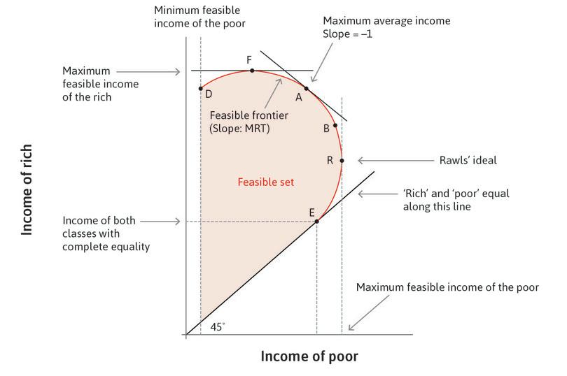The worst solution for the poor : Point D denotes the minimal income of the poor and, like E, is not Pareto efficient.