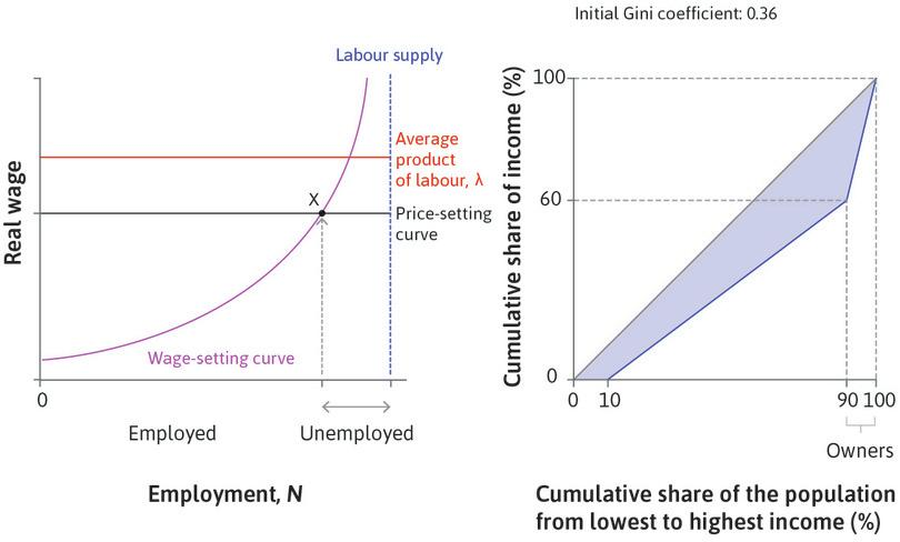 Our model economy : Consider how the economy described in the left panel, with its initial equilibrium at point X, changes when workers (both employed and unemployed) get more education.