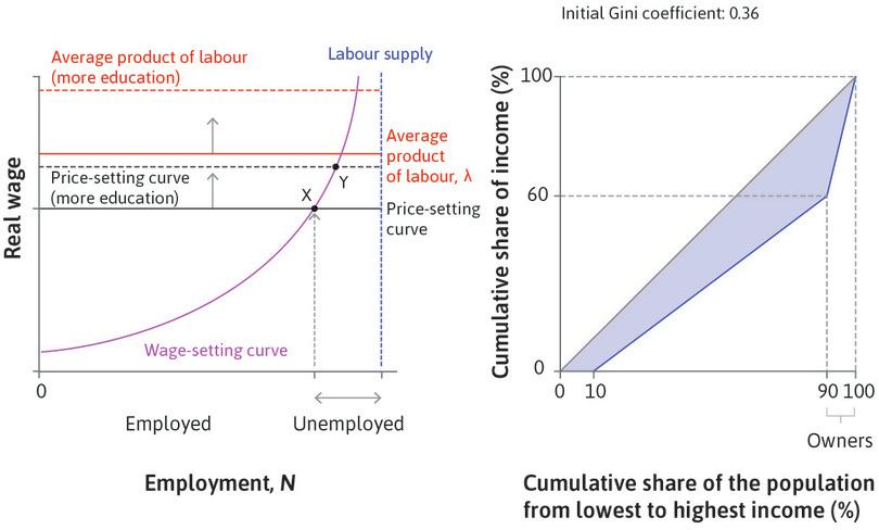 Firms enter : In response to higher profits, production expands, which reduces the unemployment rate. Since this increases the reservation position of employees, it induces firms to set a higher wage. The new labour market equilibrium is at Y.