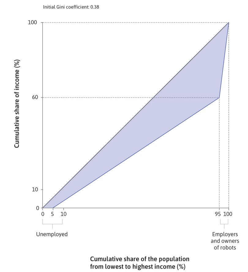 The Lorenz curve before the introduction of the robots : The solid blue Lorenz curve shows the distribution of income among the unemployed, employees, and owners. All workers, whether doing routine or non-routine work, earn the same wage.
