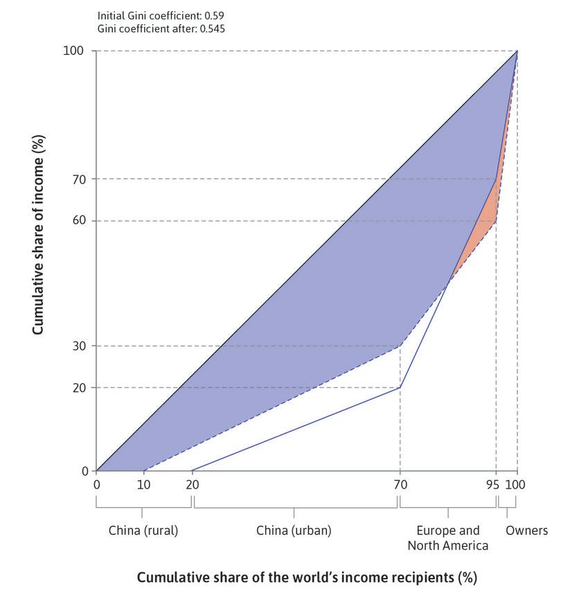 A new labour-abundant and more equal world with winners and losers : Red shading shows owners' share of world output increasing from 30% to 40% while Western workers lose income. But the dashed Lorenz curve and disappearing green-shaded portions show an increased income share for poorer workers. The world Gini falls from 0.59 to 0.545.
