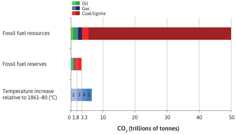 Carbon dioxide contained in fossil fuel reserves and resources, relative to the atmospheric capacity of the earth.