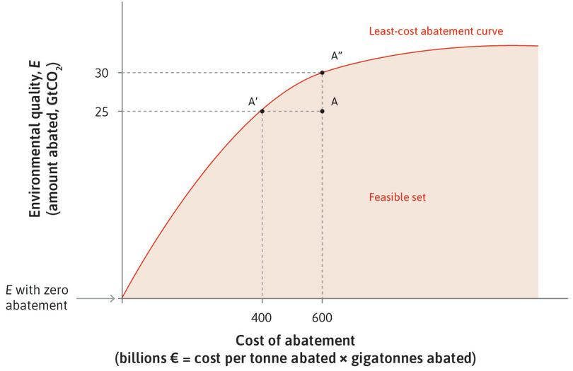The least-cost abatement curve: The trade-off between total cost of abatement and amount of abatement.