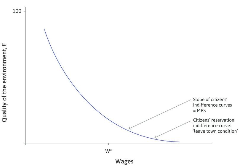 The representative citizen's reservation indifference curve is the 'leave town condition' : This gives all the combinations of wages and environmental quality that would be just barely sufficient to induce a representative citizen to stay.