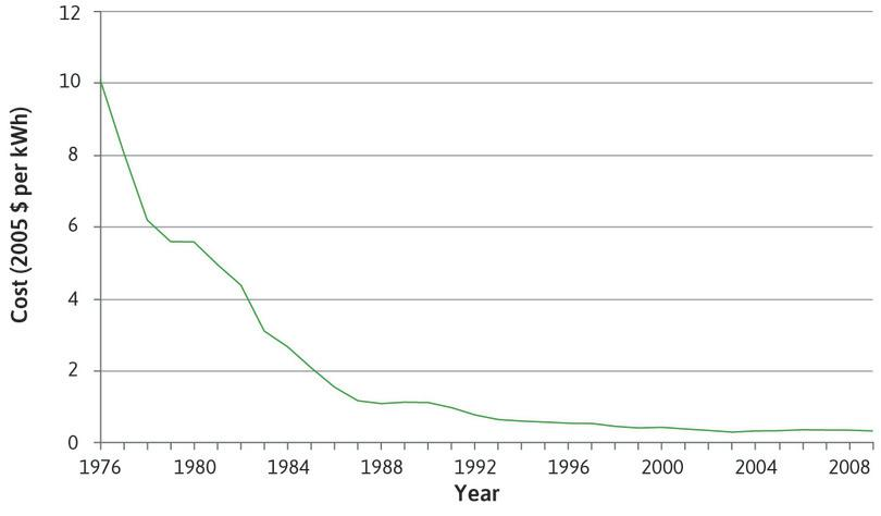 Cost of generating electricity (new capacity) using photovoltaic cells in the US (1976–2009).