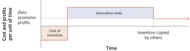 The costs and rents associated with innovations.