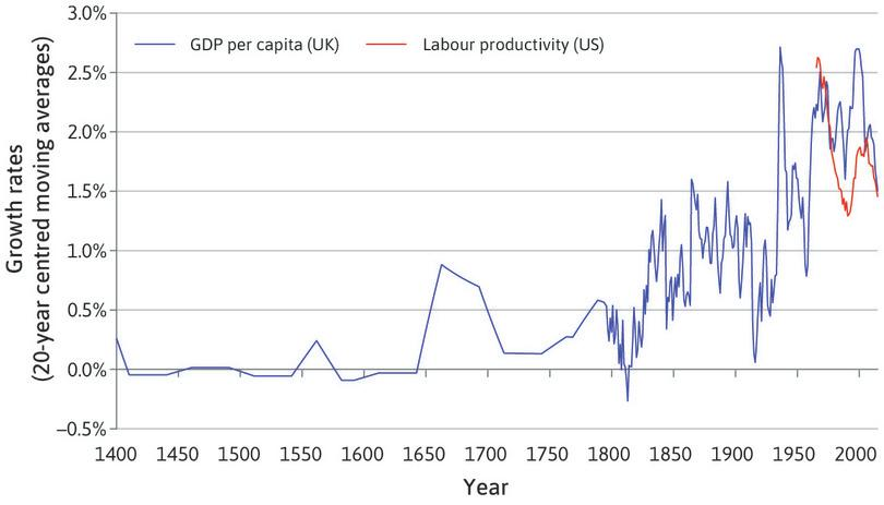 The growth rate of productivity over the long run (1400–2013).