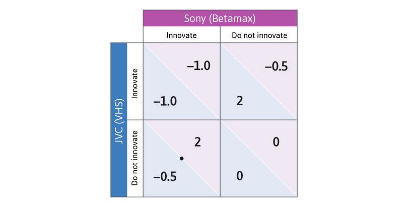 The best response : The best response would be Do not innovate, since the payoff is –0.5 rather than –1.0. Place a dot in the bottom left-hand cell.