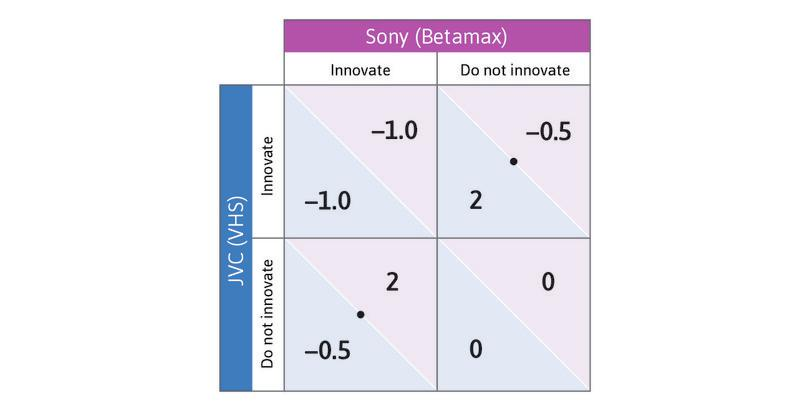 The row player's response : Then ask what the row player's best response would be to the column player's choice of Do not innovate: the answer is Innovate. Place a dot in the top right-hand cell.