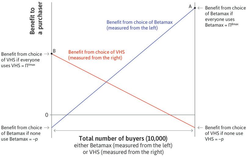 The net benefit of VHS : The red line gives the net benefit to a consumer of the VHS format. The VHS format is the winner and takes all the market at point B.