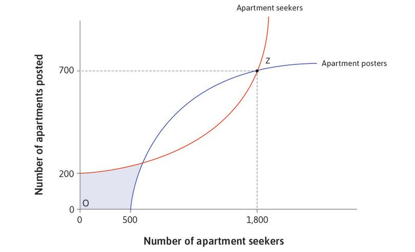 If no apartment seekers are consulting the site : No owners will post their apartment. Nobody doing anything is therefore another Nash equilibrium, as shown by O.