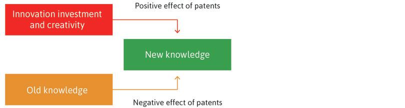 Patents encourage innovation : The creation of new knowledge gives successful inventors recognition and innovation rents. Watt did not invent the steam engine to profit from the patent he would receive, but other innovators are strongly motivated by the prospect of commercializing their inventions.