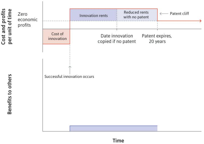 The benefits to others in the economy : The lower panel shows the benefits that arise from the innovation. If the innovation did not exist, there would be no benefits to others.